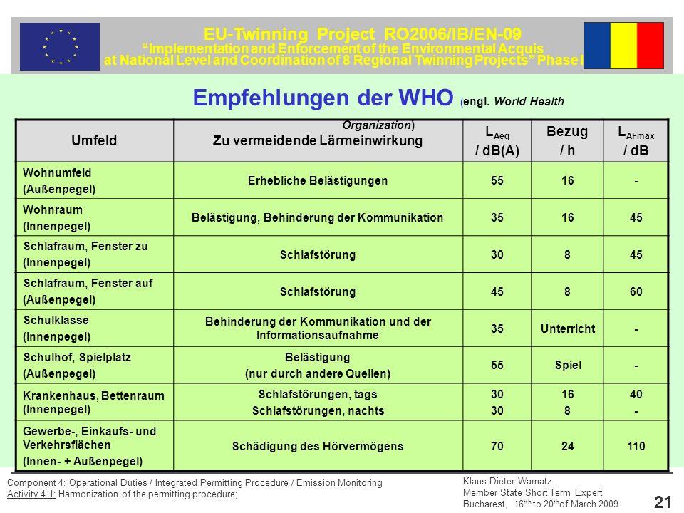 EU-Twinning Project RO2006/IB/EN-09 Implementation and Enforcement of the Environmental Acquis at National Level and Coordination of 8 Regional Twinning Projects Phase II Klaus-Dieter Warnatz Member State Short Term Expert Bucharest, 16 tth to 20 th of March 2009 21 Component 4: Operational Duties / Integrated Permitting Procedure / Emission Monitoring Activity 4.1: Harmonization of the permitting procedure; UmfeldZu vermeidende Lärmeinwirkung L Aeq / dB(A) Bezug / h L AFmax / dB Wohnumfeld (Außenpegel) Erhebliche Belästigungen5516- Wohnraum (Innenpegel) Belästigung, Behinderung der Kommunikation351645 Schlafraum, Fenster zu (Innenpegel) Schlafstörung30845 Schlafraum, Fenster auf (Außenpegel) Schlafstörung45860 Schulklasse (Innenpegel) Behinderung der Kommunikation und der Informationsaufnahme 35Unterricht- Schulhof, Spielplatz (Außenpegel) Belästigung (nur durch andere Quellen) 55Spiel- Krankenhaus, Bettenraum (Innenpegel) Schlafstörungen, tags Schlafstörungen, nachts 30 16 8 40 - Gewerbe-, Einkaufs- und Verkehrsflächen (Innen- + Außenpegel) Schädigung des Hörvermögens7024110 Empfehlungen der WHO ( engl.