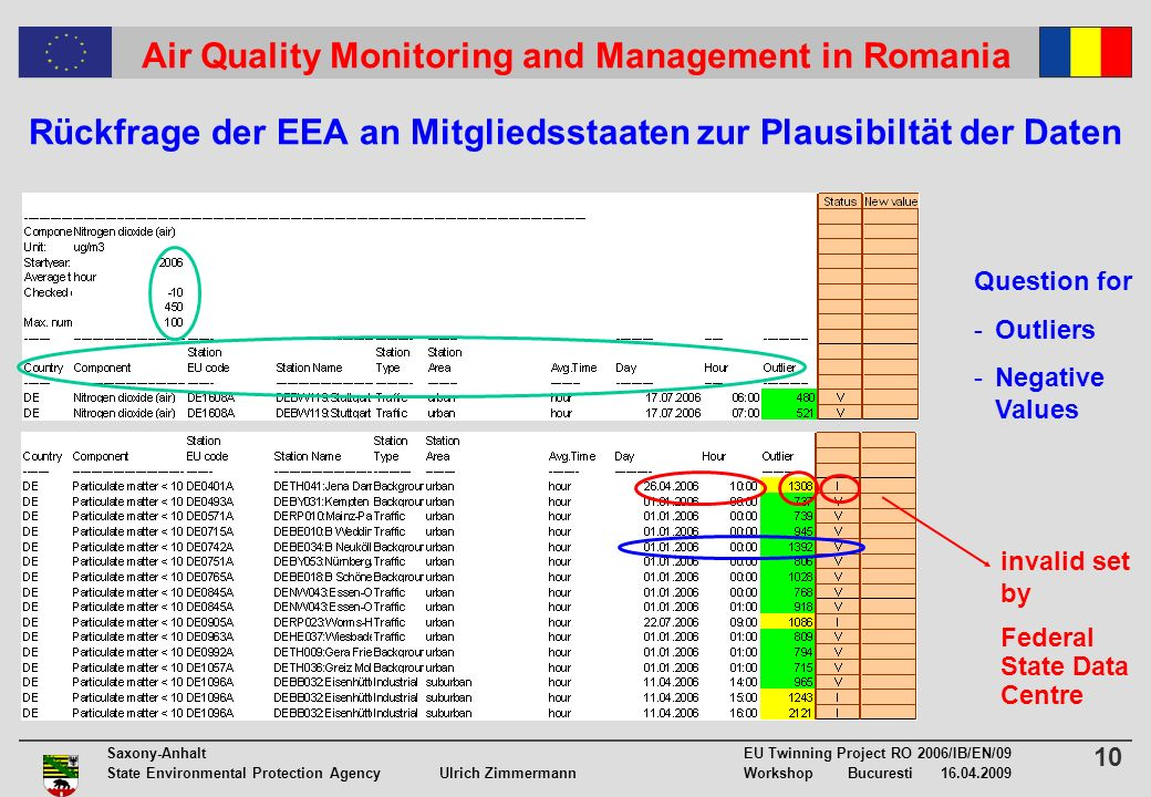 10 Saxony-Anhalt EU Twinning Project RO 2006/IB/EN/09 State Environmental Protection Agency Ulrich ZimmermannWorkshop Bucuresti Air Quality Monitoring and Management in Romania Rückfrage der EEA an Mitgliedsstaaten zur Plausibiltät der Daten Question for -Outliers -Negative Values invalid set by Federal State Data Centre