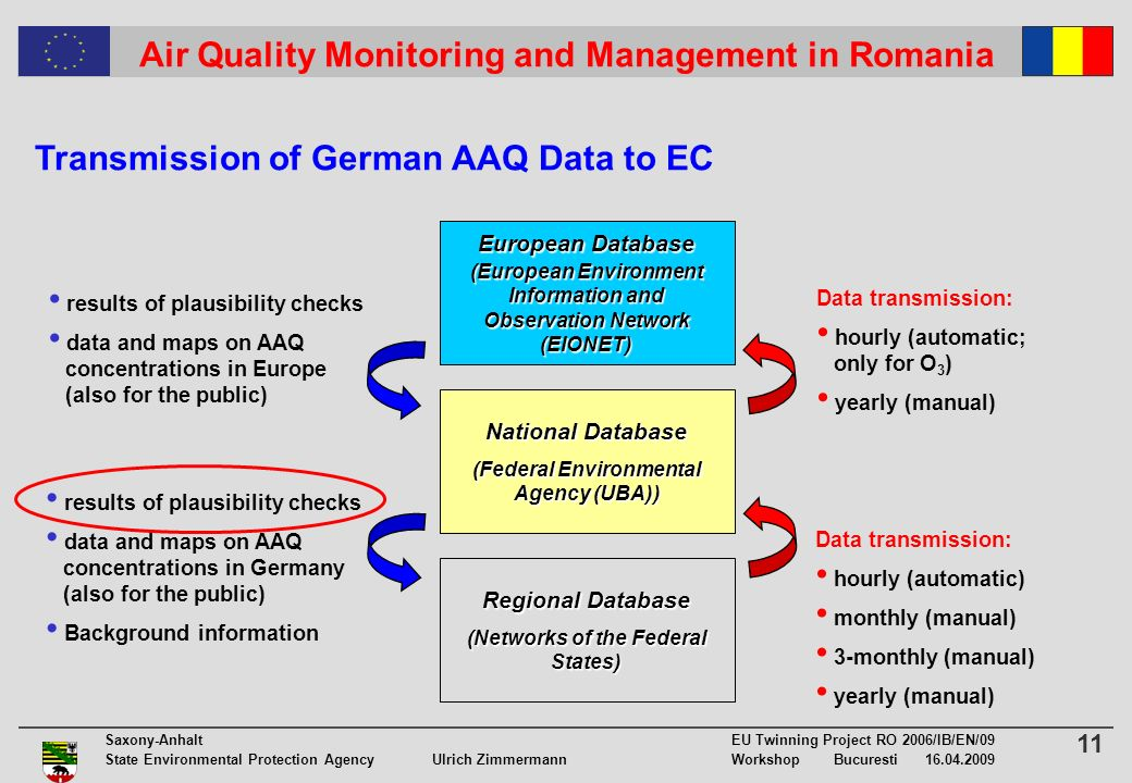 11 Saxony-Anhalt EU Twinning Project RO 2006/IB/EN/09 State Environmental Protection Agency Ulrich ZimmermannWorkshop Bucuresti 16.04.2009 Air Quality Monitoring and Management in Romania Transmission of German AAQ Data to EC Regional Database (Networks of the Federal States) National Database (Federal Environmental Agency (UBA)) European Database (European Environment Information and Observation Network (EIONET) Data transmission: hourly (automatic) monthly (manual) 3-monthly (manual) yearly (manual) Data transmission: hourly (automatic; only for O 3 ) yearly (manual) results of plausibility checks data and maps on AAQ concentrations in Germany (also for the public) Background information results of plausibility checks data and maps on AAQ concentrations in Europe (also for the public)