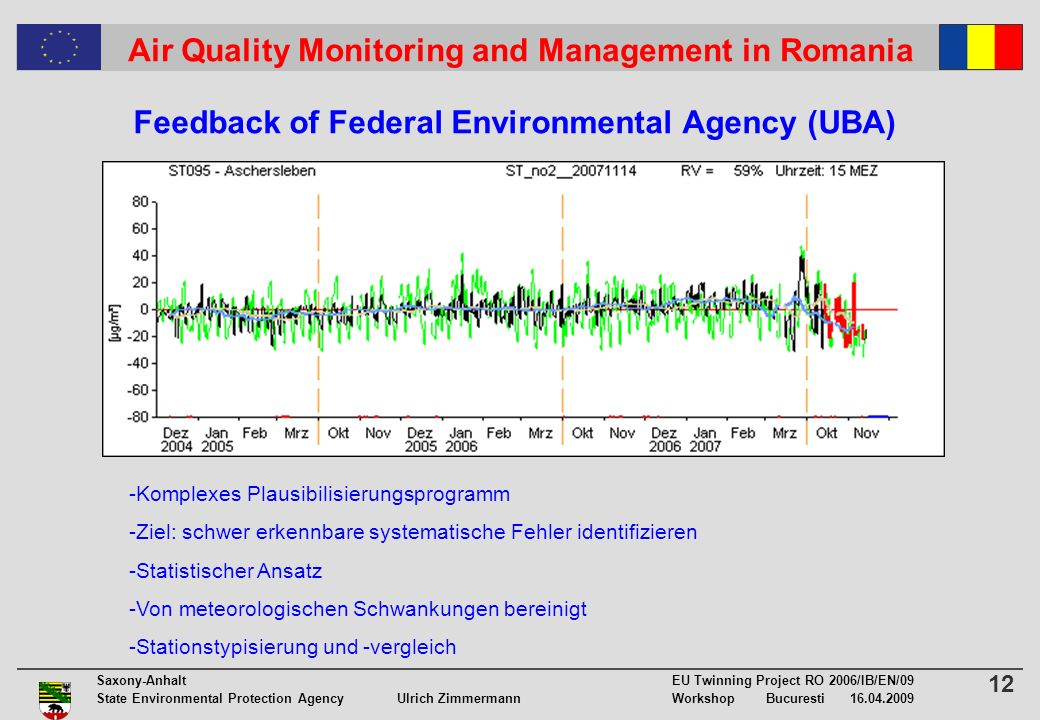 12 Saxony-Anhalt EU Twinning Project RO 2006/IB/EN/09 State Environmental Protection Agency Ulrich ZimmermannWorkshop Bucuresti 16.04.2009 Air Quality Monitoring and Management in Romania Feedback of Federal Environmental Agency (UBA) -Komplexes Plausibilisierungsprogramm -Ziel: schwer erkennbare systematische Fehler identifizieren -Statistischer Ansatz -Von meteorologischen Schwankungen bereinigt -Stationstypisierung und -vergleich