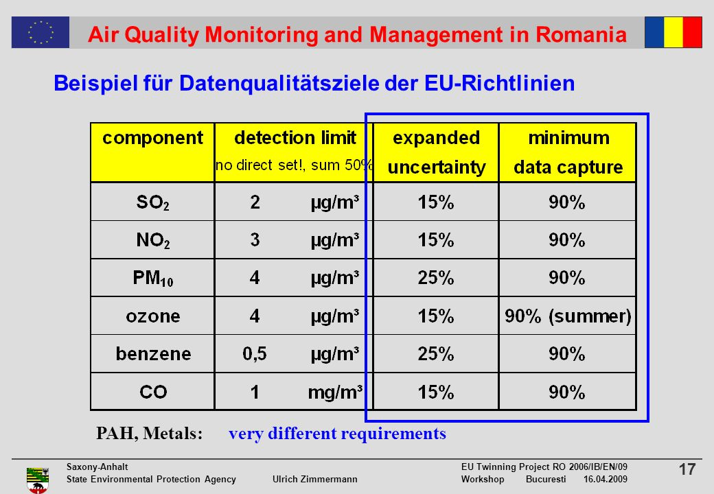 17 Saxony-Anhalt EU Twinning Project RO 2006/IB/EN/09 State Environmental Protection Agency Ulrich ZimmermannWorkshop Bucuresti Air Quality Monitoring and Management in Romania PAH, Metals: very different requirements Beispiel für Datenqualitätsziele der EU-Richtlinien