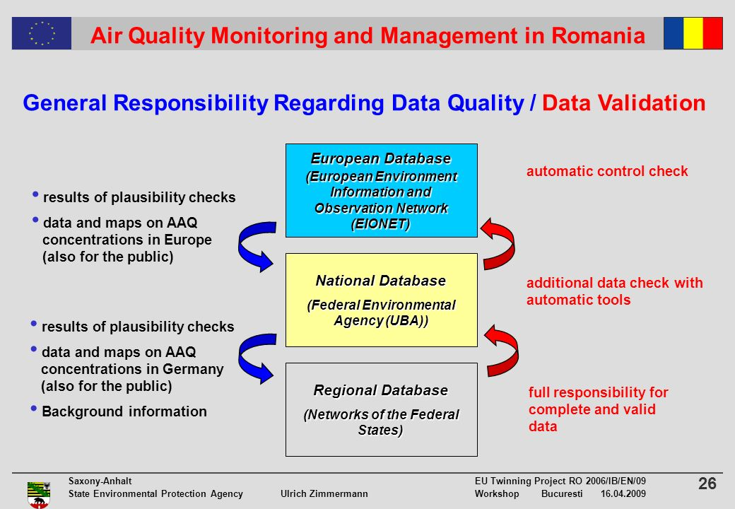 26 Saxony-Anhalt EU Twinning Project RO 2006/IB/EN/09 State Environmental Protection Agency Ulrich ZimmermannWorkshop Bucuresti 16.04.2009 Air Quality Monitoring and Management in Romania General Responsibility Regarding Data Quality / Data Validation Regional Database (Networks of the Federal States) National Database (Federal Environmental Agency (UBA)) European Database (European Environment Information and Observation Network (EIONET) full responsibility for complete and valid data additional data check with automatic tools results of plausibility checks data and maps on AAQ concentrations in Germany (also for the public) Background information results of plausibility checks data and maps on AAQ concentrations in Europe (also for the public) automatic control check