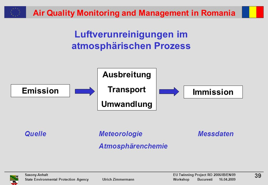 39 Saxony-Anhalt EU Twinning Project RO 2006/IB/EN/09 State Environmental Protection Agency Ulrich ZimmermannWorkshop Bucuresti 16.04.2009 Air Quality Monitoring and Management in Romania Luftverunreinigungen im atmosphärischen Prozess Emission Immission Ausbreitung Transport Umwandlung QuelleMeteorologieMessdaten Atmosphärenchemie