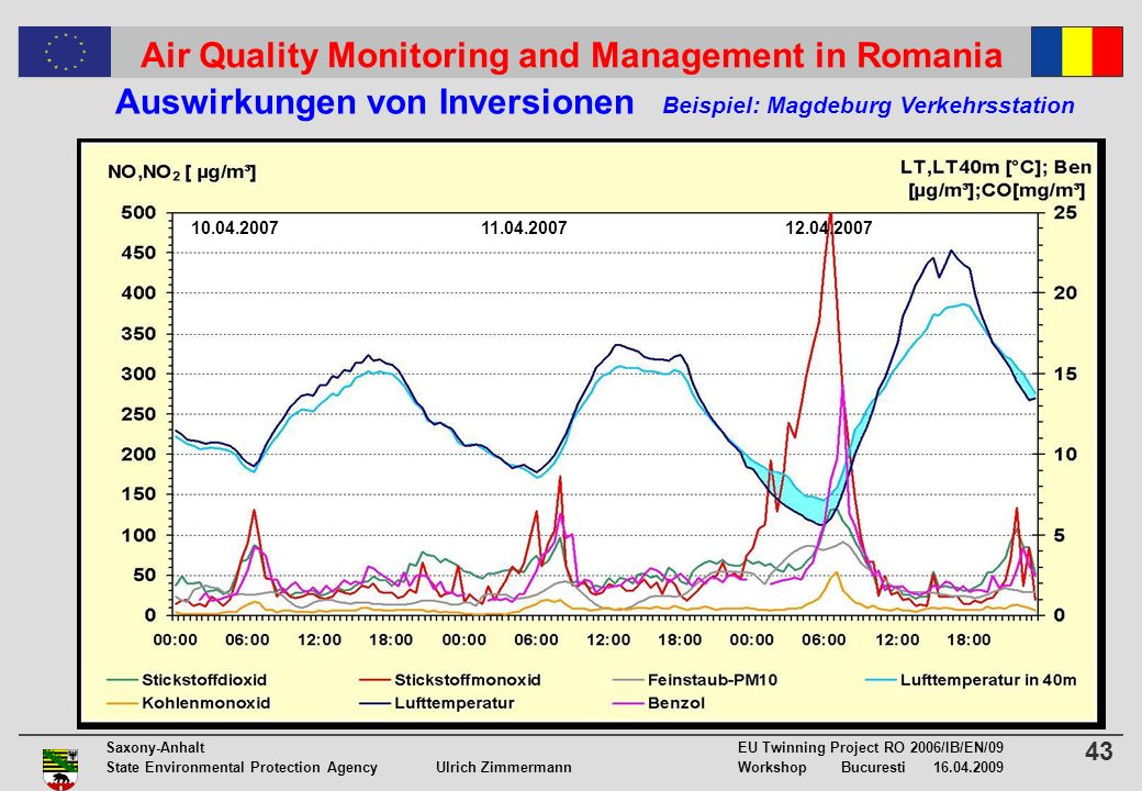 43 Saxony-Anhalt EU Twinning Project RO 2006/IB/EN/09 State Environmental Protection Agency Ulrich ZimmermannWorkshop Bucuresti 16.04.2009 Air Quality Monitoring and Management in Romania Auswirkungen von Inversionen Beispiel: Magdeburg Verkehrsstation 10.04.2007 11.04.2007 12.04.2007