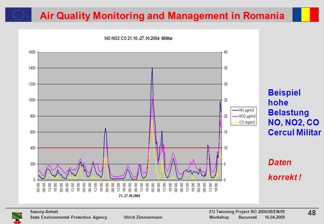 48 Saxony-Anhalt EU Twinning Project RO 2006/IB/EN/09 State Environmental Protection Agency Ulrich ZimmermannWorkshop Bucuresti 16.04.2009 Air Quality Monitoring and Management in Romania Beispiel hohe Belastung NO, NO2, CO Cercul Militar Daten korrekt !