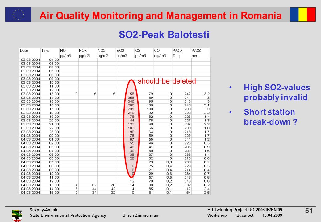 51 Saxony-Anhalt EU Twinning Project RO 2006/IB/EN/09 State Environmental Protection Agency Ulrich ZimmermannWorkshop Bucuresti 16.04.2009 Air Quality Monitoring and Management in Romania SO2-Peak Balotesti High SO2-values probably invalid Short station break-down .