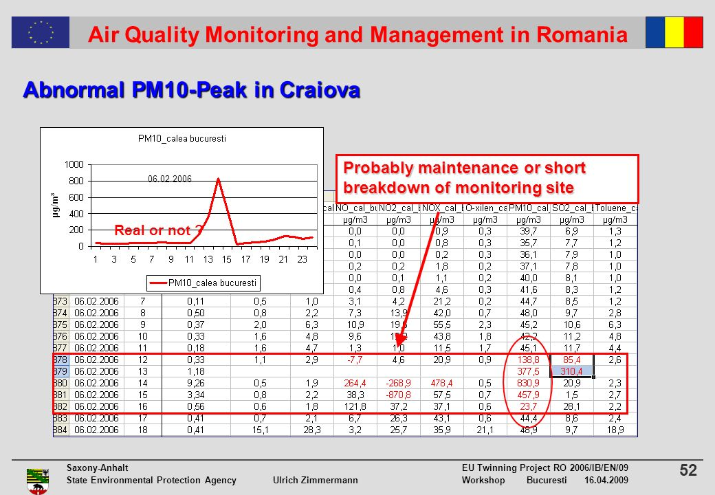 52 Saxony-Anhalt EU Twinning Project RO 2006/IB/EN/09 State Environmental Protection Agency Ulrich ZimmermannWorkshop Bucuresti 16.04.2009 Air Quality Monitoring and Management in Romania Abnormal PM10-Peak in Craiova Probably maintenance or short breakdown of monitoring site Real or not .