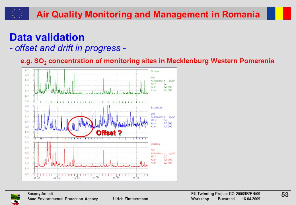 53 Saxony-Anhalt EU Twinning Project RO 2006/IB/EN/09 State Environmental Protection Agency Ulrich ZimmermannWorkshop Bucuresti 16.04.2009 Air Quality Monitoring and Management in Romania Data validation - offset and drift in progress - e.g.