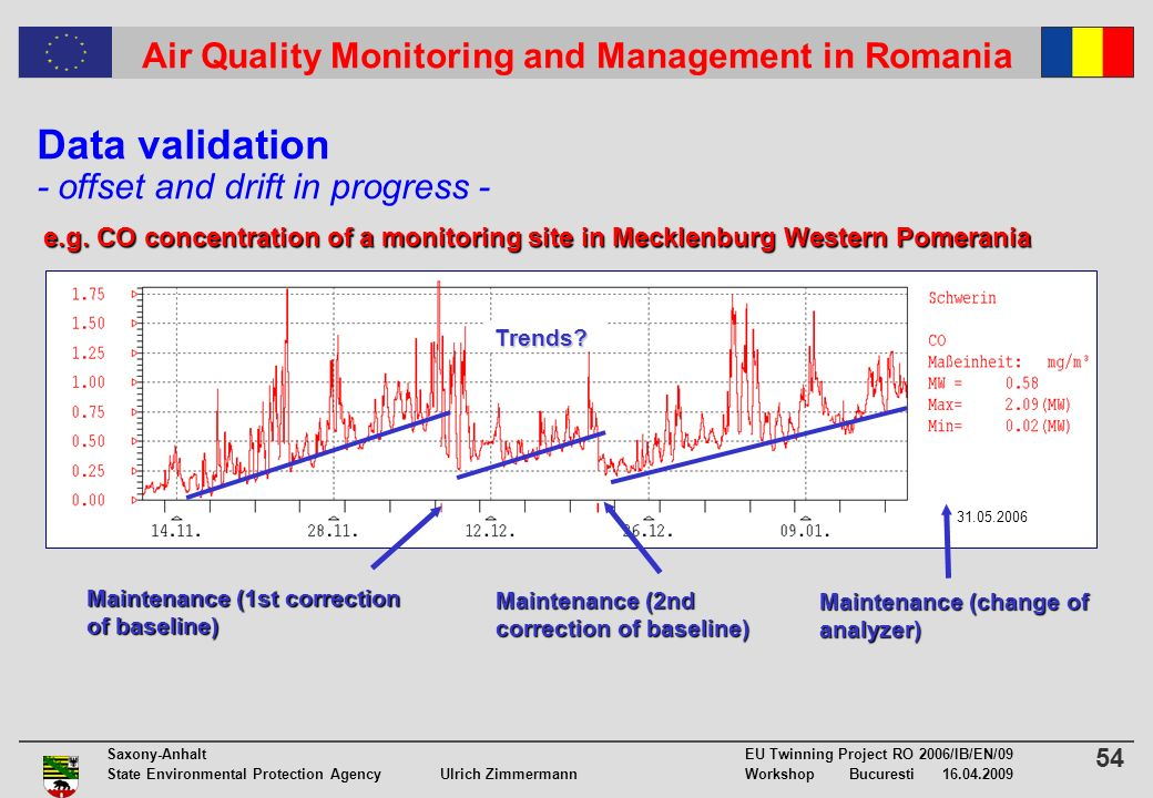 54 Saxony-Anhalt EU Twinning Project RO 2006/IB/EN/09 State Environmental Protection Agency Ulrich ZimmermannWorkshop Bucuresti 16.04.2009 Air Quality Monitoring and Management in RomaniaTrends.
