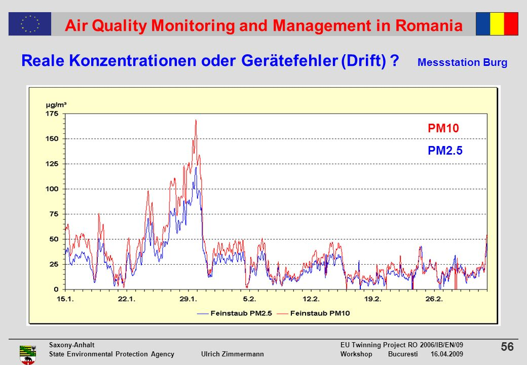 56 Saxony-Anhalt EU Twinning Project RO 2006/IB/EN/09 State Environmental Protection Agency Ulrich ZimmermannWorkshop Bucuresti 16.04.2009 Air Quality Monitoring and Management in Romania Reale Konzentrationen oder Gerätefehler (Drift) .