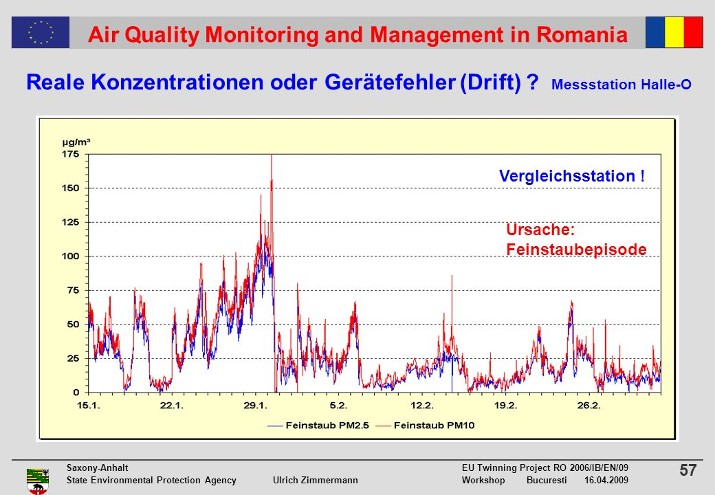 57 Saxony-Anhalt EU Twinning Project RO 2006/IB/EN/09 State Environmental Protection Agency Ulrich ZimmermannWorkshop Bucuresti 16.04.2009 Air Quality Monitoring and Management in Romania Reale Konzentrationen oder Gerätefehler (Drift) .