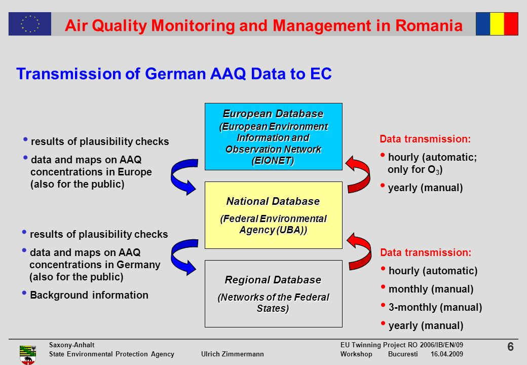 6 Saxony-Anhalt EU Twinning Project RO 2006/IB/EN/09 State Environmental Protection Agency Ulrich ZimmermannWorkshop Bucuresti Air Quality Monitoring and Management in Romania Transmission of German AAQ Data to EC Regional Database (Networks of the Federal States) National Database (Federal Environmental Agency (UBA)) European Database (European Environment Information and Observation Network (EIONET) Data transmission: hourly (automatic) monthly (manual) 3-monthly (manual) yearly (manual) Data transmission: hourly (automatic; only for O 3 ) yearly (manual) results of plausibility checks data and maps on AAQ concentrations in Germany (also for the public) Background information results of plausibility checks data and maps on AAQ concentrations in Europe (also for the public)