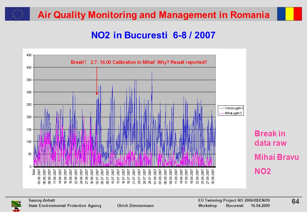 64 Saxony-Anhalt EU Twinning Project RO 2006/IB/EN/09 State Environmental Protection Agency Ulrich ZimmermannWorkshop Bucuresti 16.04.2009 Air Quality Monitoring and Management in Romania NO2 in Bucuresti 6-8 / 2007 Break in data raw Mihai Bravu NO2