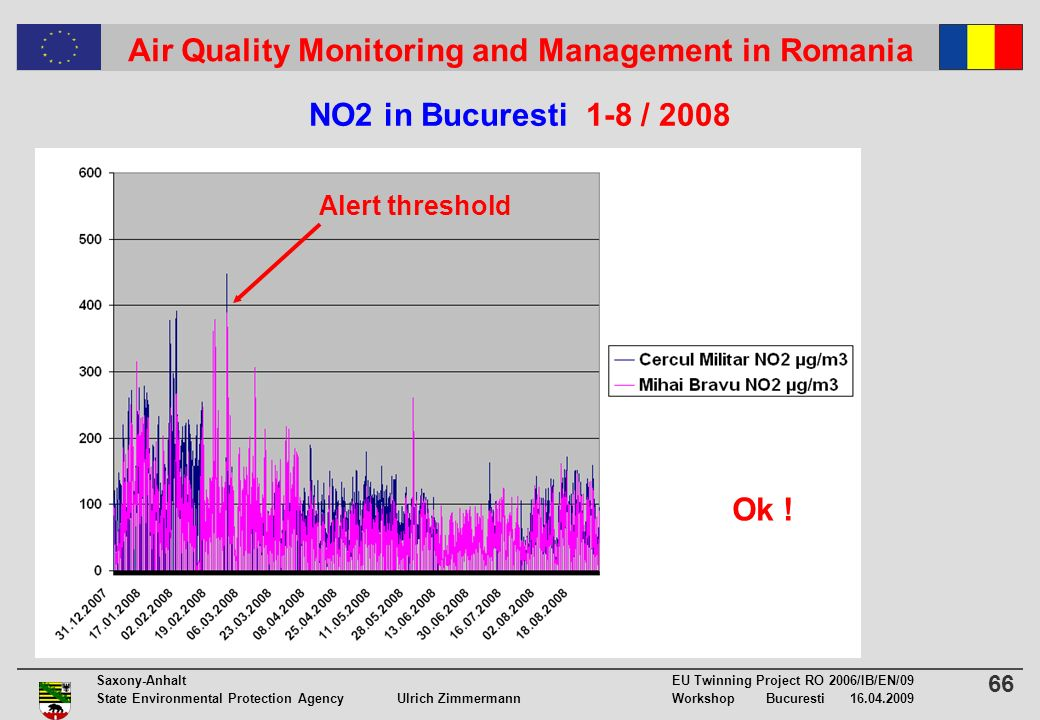 66 Saxony-Anhalt EU Twinning Project RO 2006/IB/EN/09 State Environmental Protection Agency Ulrich ZimmermannWorkshop Bucuresti 16.04.2009 Air Quality Monitoring and Management in Romania NO2 in Bucuresti 1-8 / 2008 Ok .