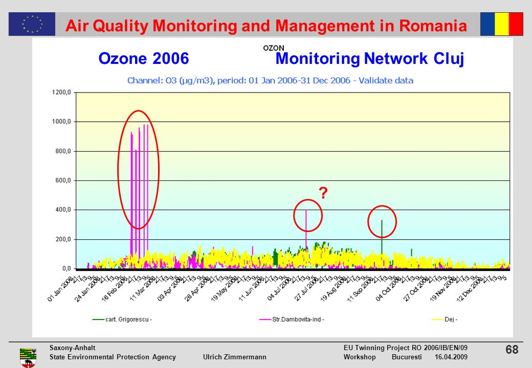 68 Saxony-Anhalt EU Twinning Project RO 2006/IB/EN/09 State Environmental Protection Agency Ulrich ZimmermannWorkshop Bucuresti 16.04.2009 Air Quality Monitoring and Management in Romania .