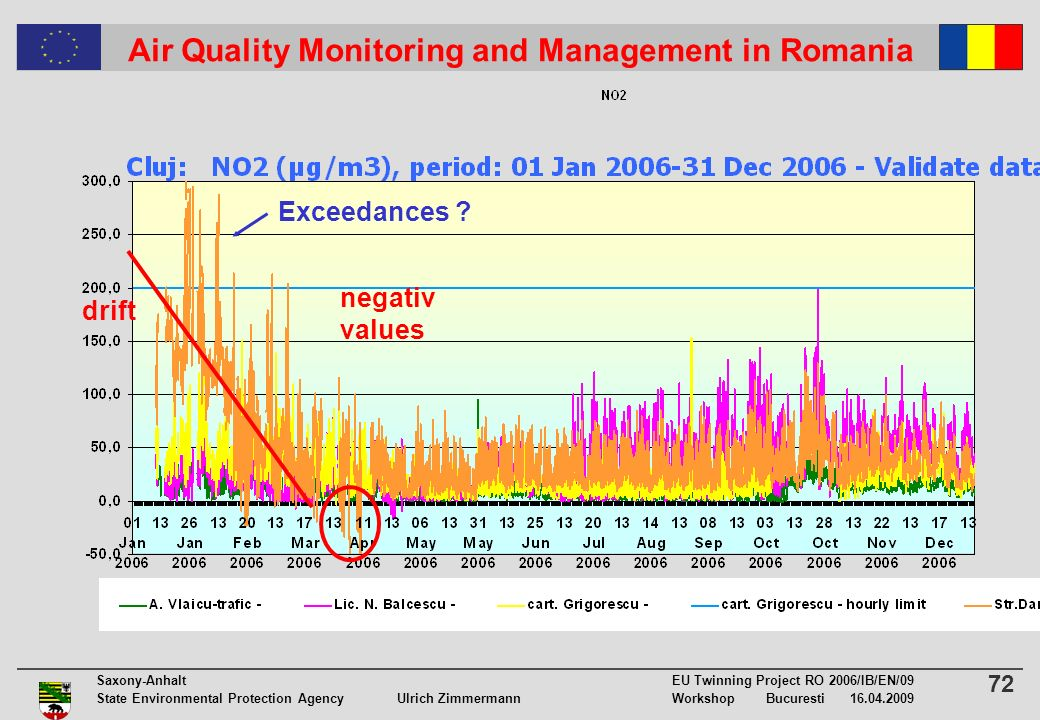72 Saxony-Anhalt EU Twinning Project RO 2006/IB/EN/09 State Environmental Protection Agency Ulrich ZimmermannWorkshop Bucuresti Air Quality Monitoring and Management in Romania drift negativ values Exceedances