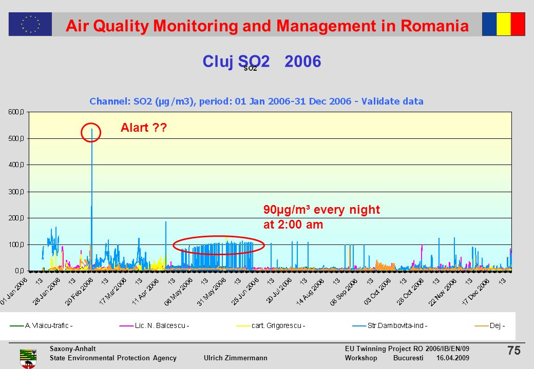 75 Saxony-Anhalt EU Twinning Project RO 2006/IB/EN/09 State Environmental Protection Agency Ulrich ZimmermannWorkshop Bucuresti Air Quality Monitoring and Management in Romania Cluj SO µg/m³ every night at 2:00 am Alart