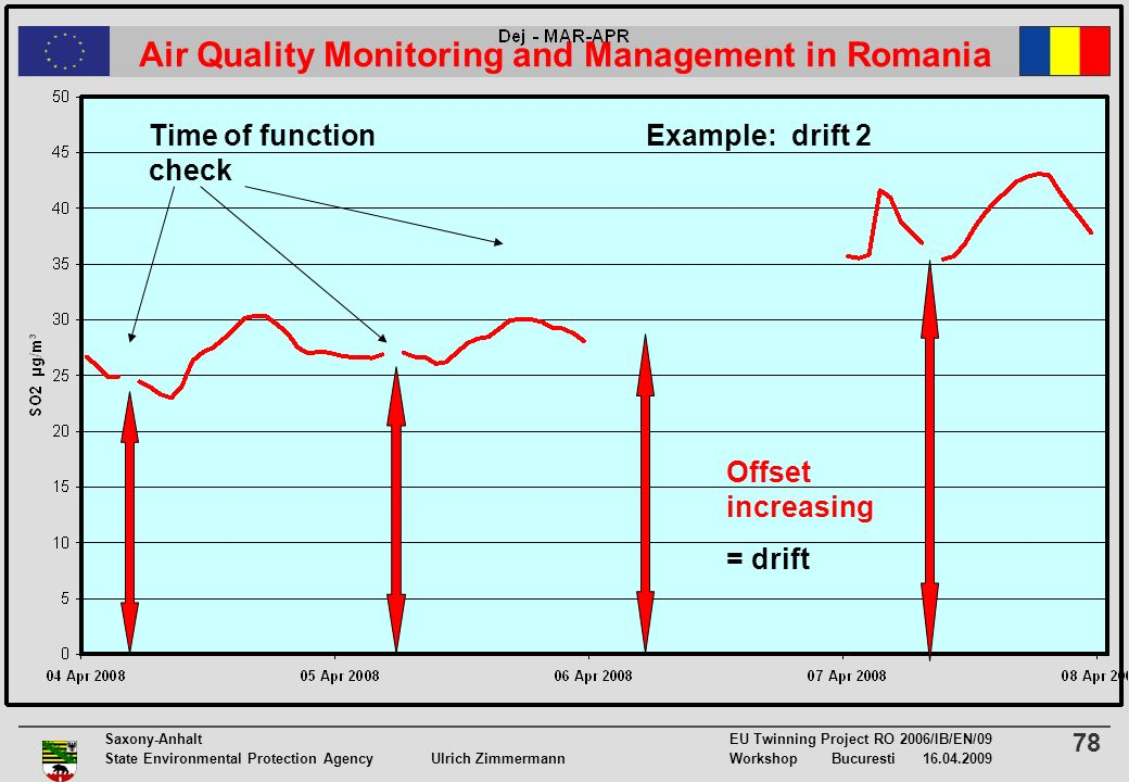 78 Saxony-Anhalt EU Twinning Project RO 2006/IB/EN/09 State Environmental Protection Agency Ulrich ZimmermannWorkshop Bucuresti 16.04.2009 Air Quality Monitoring and Management in Romania Offset increasing = drift Time of function check Example: drift 2