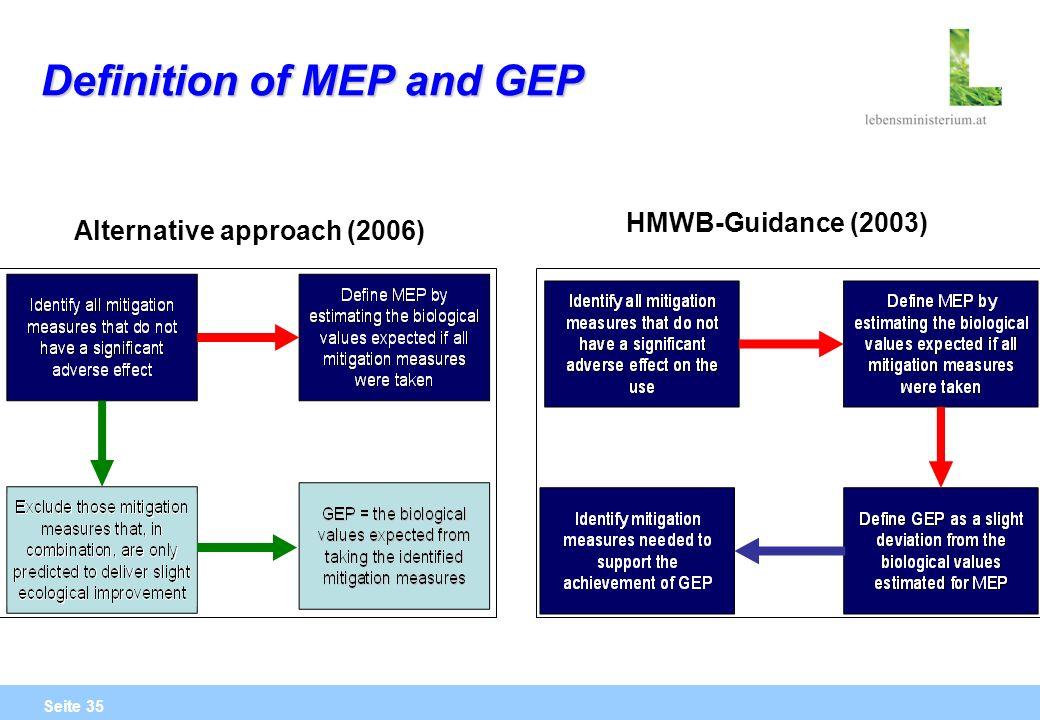 Seite 35 Definition of MEP and GEP Alternative approach (2006) HMWB-Guidance (2003)