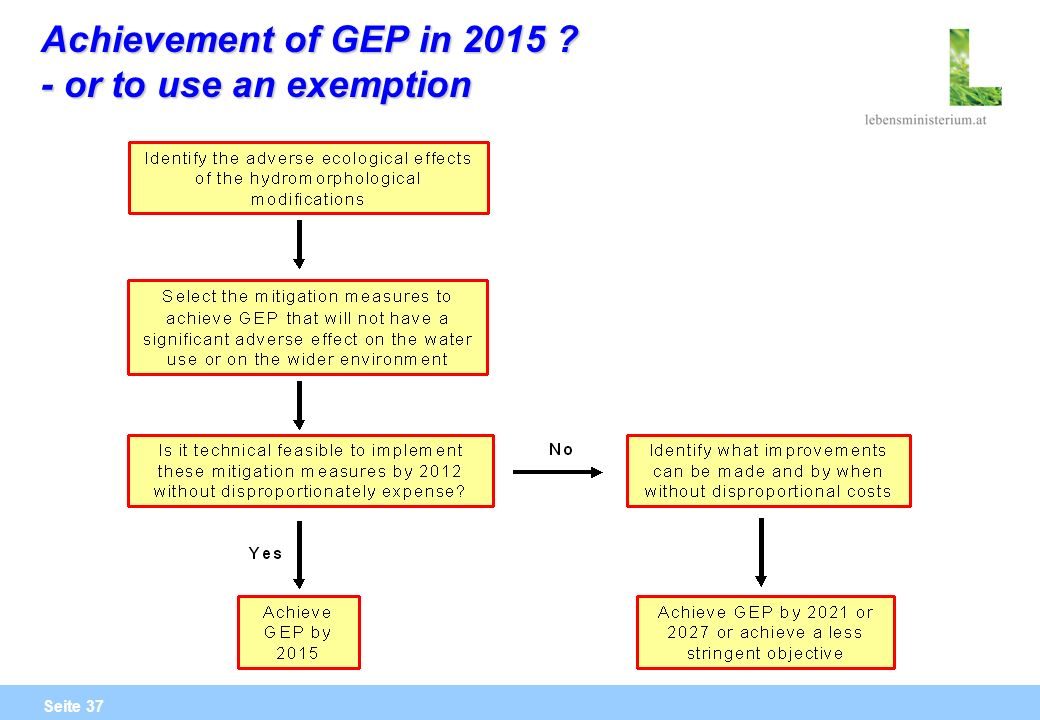 Seite 37 Achievement of GEP in 2015 ? - or to use an exemption