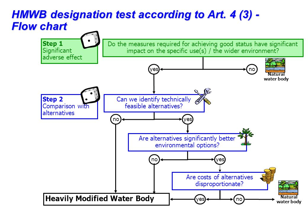 Seite 26 Änderungen der Morphologie im Siedlungsgebiet: morphologisch veränderte Gewässerstrecken im Siedlungsgebiet werden als erheblich verändert ausgewiesen.