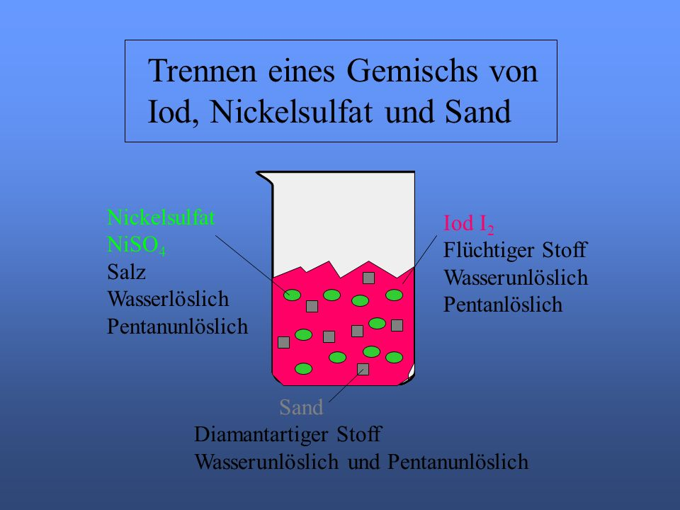 Trennen eines Gemischs von Iod, Nickelsulfat und Sand Nickelsulfat NiSO 4 Salz Wasserlöslich Pentanunlöslich Iod I 2 Flüchtiger Stoff Wasserunlöslich