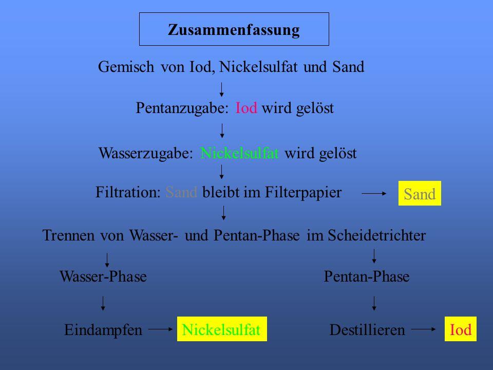 Pentanzugabe: Iod wird gelöst Iod Gemisch von Iod, Nickelsulfat und Sand Wasserzugabe: Nickelsulfat wird gelöst Filtration: Sand bleibt im Filterpapie