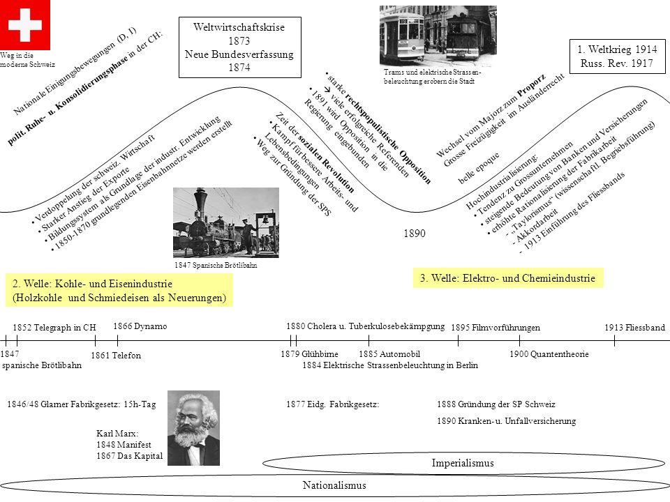 starke rechtspopulistische Opposition viele erfolgreiche Referenden 1891 wird Opposition in die Regierung eingebunden Weltwirtschaftskrise 1873 Neue B