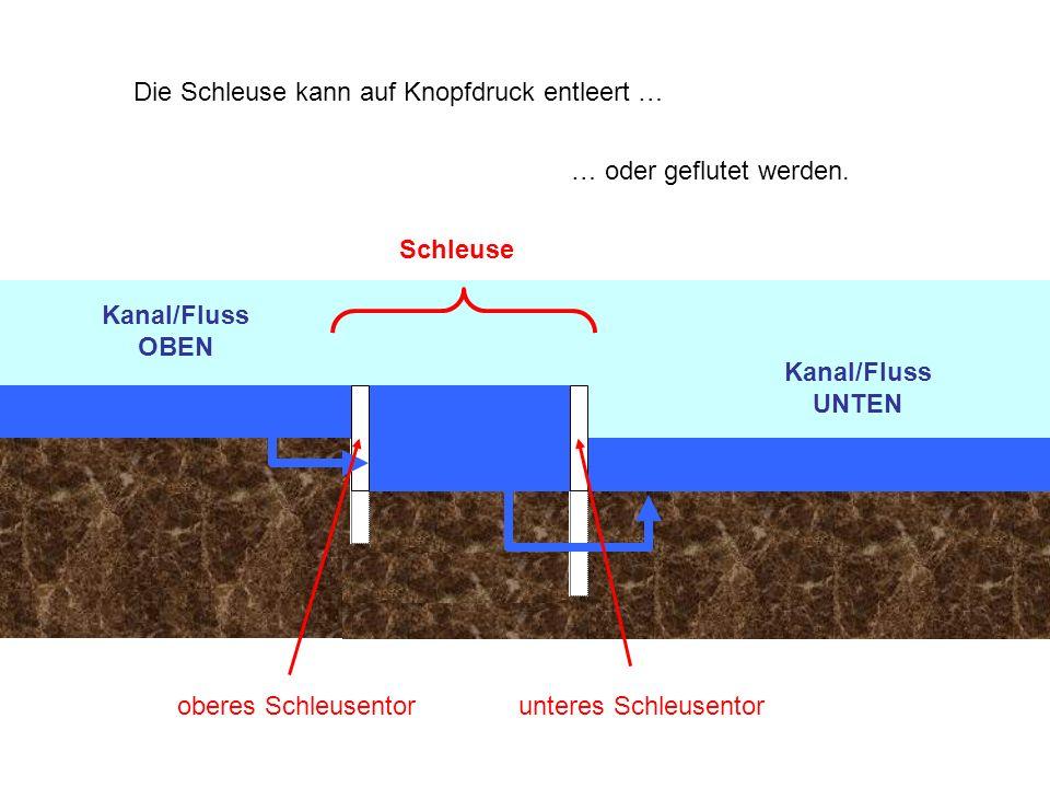 Kanal/Fluss OBEN Kanal/Fluss UNTEN Schleuse oberes Schleusentorunteres Schleusentor Die Schleuse kann auf Knopfdruck entleert … … oder geflutet werden