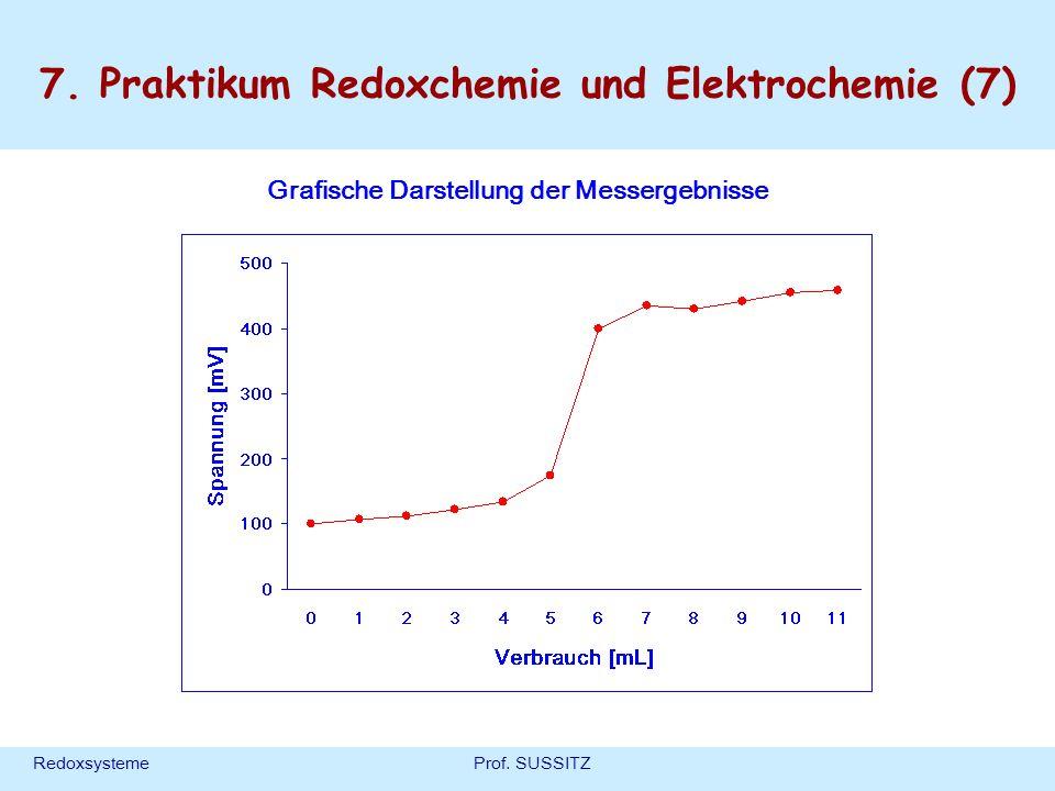 RedoxsystemeProf. SUSSITZ Grafische Darstellung der Messergebnisse 7. Praktikum Redoxchemie und Elektrochemie (7)
