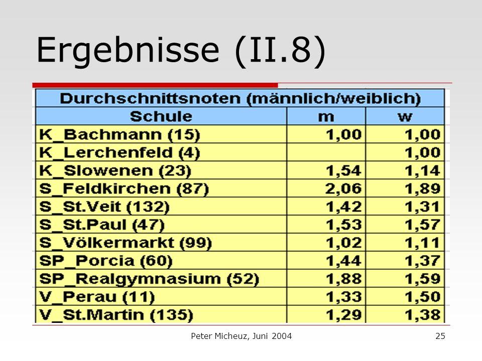 Peter Micheuz, Juni 200425 Ergebnisse (II.8)