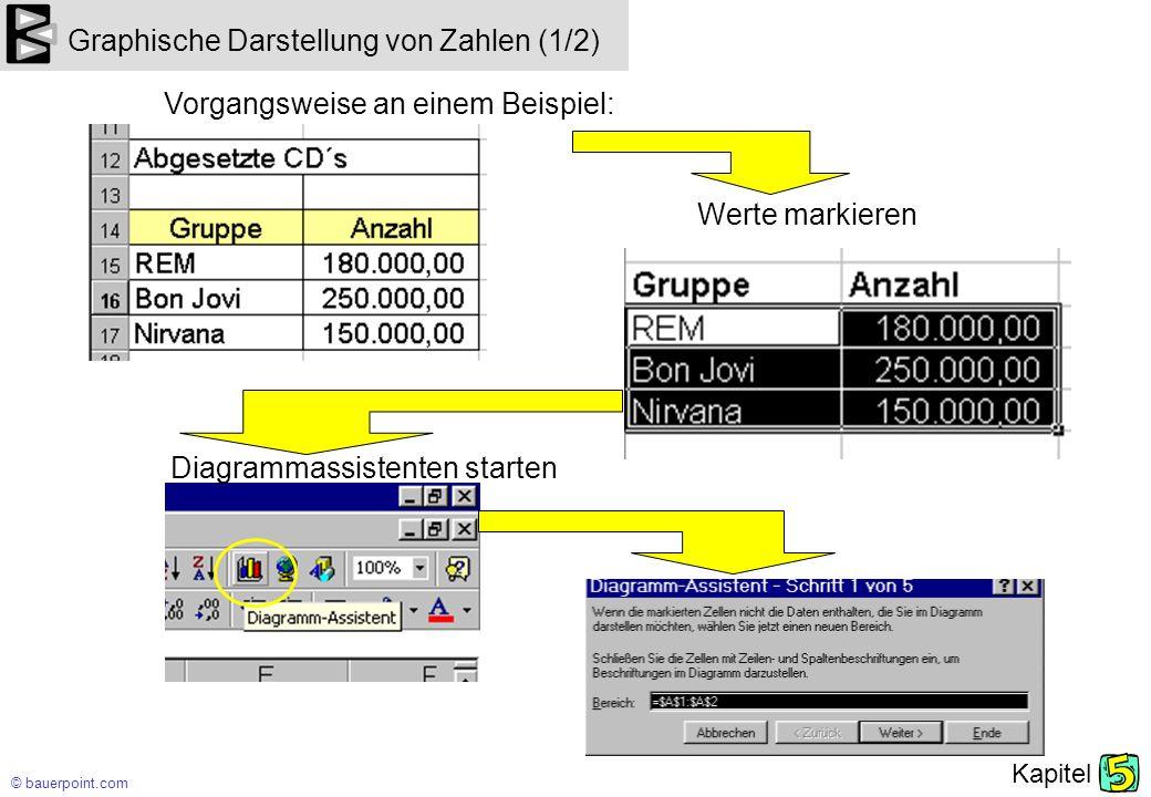 © bauerpoint.com Kapitel Graphische Darstellung von Zahlen (1/2) Vorgangsweise an einem Beispiel: Werte markieren Diagrammassistenten starten