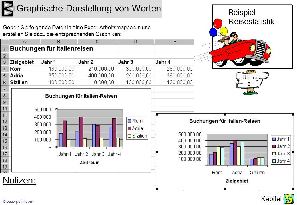 © bauerpoint.com Kapitel Graphische Darstellung von Werten Notizen: Geben Sie folgende Daten in eine Excel-Arbeitsmappe ein und erstellen Sie dazu die entsprechenden Graphiken: Beispiel Reisestatistik Übung 21