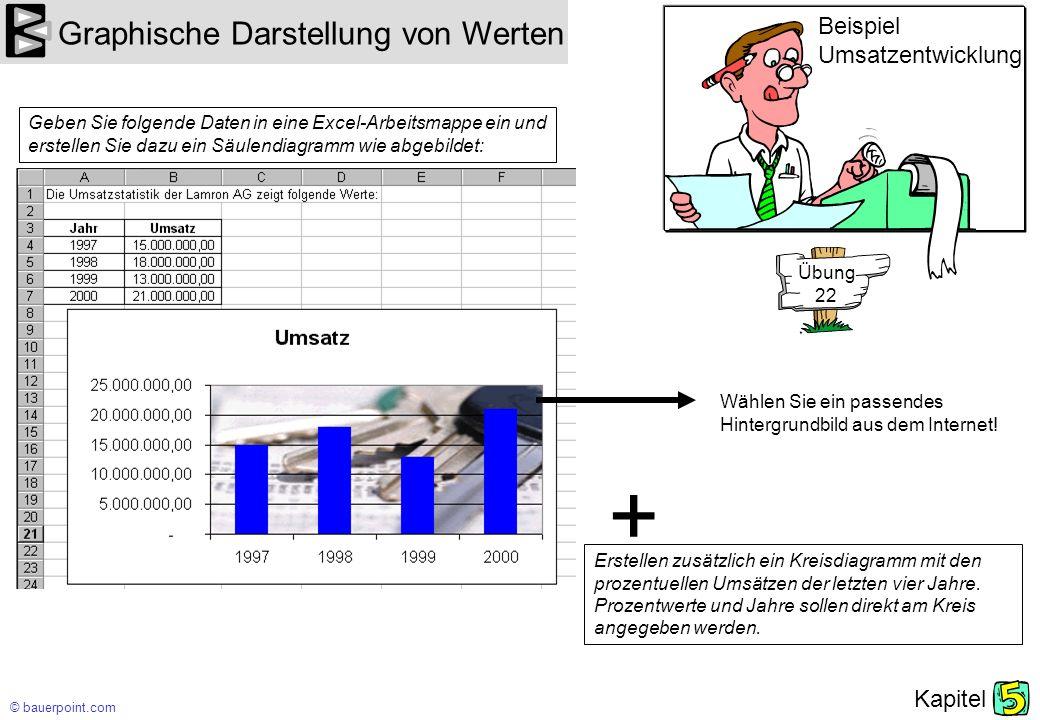 © bauerpoint.com Kapitel Graphische Darstellung von Werten Notizen: Geben Sie folgende Daten in eine Excel-Arbeitsmappe ein: Beispiel Nächtigungszahlen Berechnen Sie die Veränderung der Nächtigungszahlen gegenüber dem jeweiligen Vormonat (C5 - Formel: B5 - B4) Berechnen Sie den prozentuellen Anteil der Inländer an den Gesamtnächtigungszahlen (E4 zu B4; E5 zu B5 usw.) Berechne den Anteil der ausländischen Gäste und deren prozentuellen Anteil.