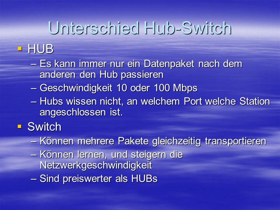 Unterschied Hub-Switch HUB HUB –Es kann immer nur ein Datenpaket nach dem anderen den Hub passieren –Geschwindigkeit 10 oder 100 Mbps –Hubs wissen nic