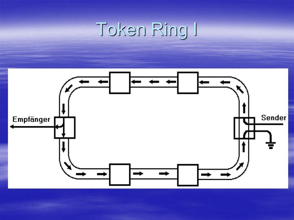 Token Ring II Von IBM entwickelt Von IBM entwickelt Free-Token (Datenpaket) kreist im Netzwerk Free-Token (Datenpaket) kreist im Netzwerk sendender PC holt sich das Free-Token und hängt die Daten an (=busy Token) sendender PC holt sich das Free-Token und hängt die Daten an (=busy Token) Daten werden von Station zu Station bis zum Empfänger weitergeleitet Daten werden von Station zu Station bis zum Empfänger weitergeleitet Empfänger sendet eine Empfangsbestätigung zum Sender, Sender schickt Free-Token weiter Empfänger sendet eine Empfangsbestätigung zum Sender, Sender schickt Free-Token weiter