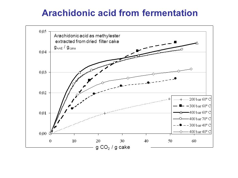 Arachidonic acid from fermentation Arachidonic acid as methylester extracted from dried filter cake g AAE / g cake g CO 2 / g cake