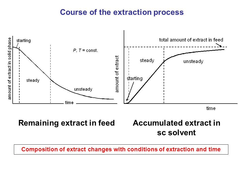 Course of the extraction process Remaining extract in feedAccumulated extract in sc solvent Composition of extract changes with conditions of extracti