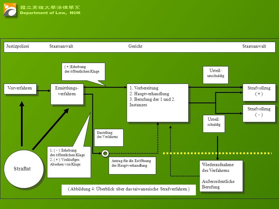29 Vorverfahren Ermittlungs- verfahren 1. Vorbereitung 2. Hauptverhandlung 3. Berufung der 1 und 2. Instanzes 1. Vorbereitung 2. Hauptverhandlung 3. B