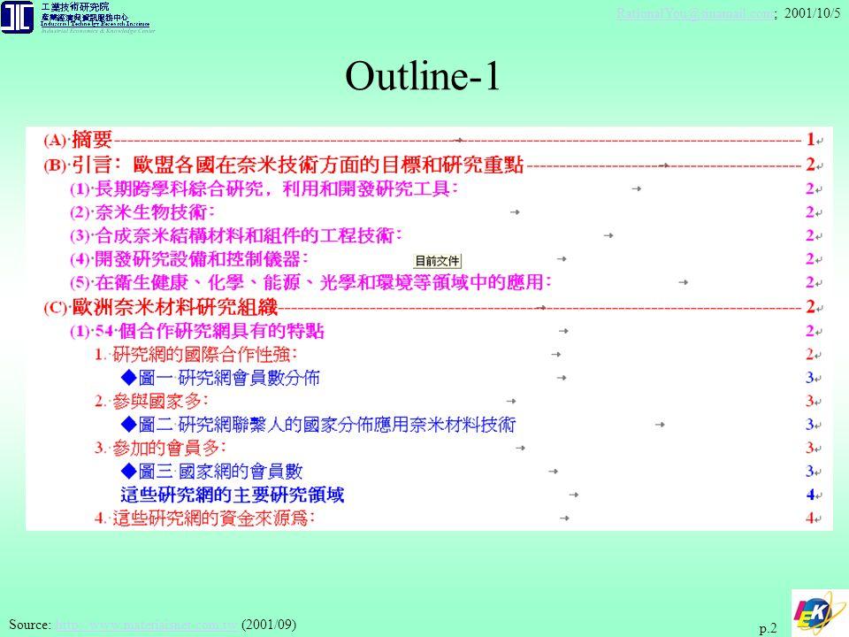 RationalYou@sinamail.comRationalYou@sinamail.com; 2001/10/5 p.3 Outline-2 Source: http://www.materiaisnet.com.tw (2001/09)http://www.materiaisnet.com.tw