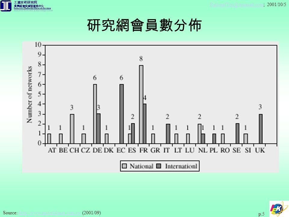 RationalYou@sinamail.comRationalYou@sinamail.com; 2001/10/5 p.6 Source: http://www.materiaisnet.com.tw (2001/09)http://www.materiaisnet.com.tw