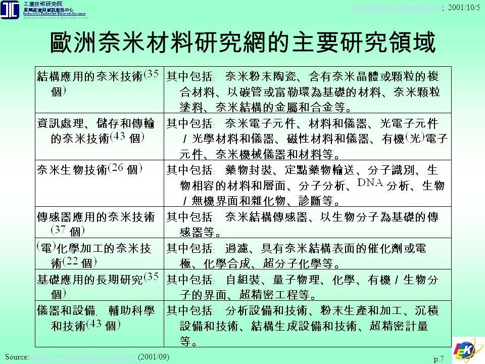 RationalYou@sinamail.comRationalYou@sinamail.com; 2001/10/5 p.7 Source: http://www.materiaisnet.com.tw (2001/09)http://www.materiaisnet.com.tw