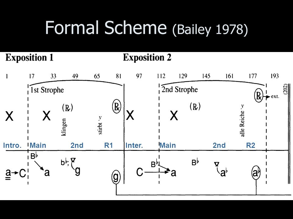 Formal Scheme (Bailey 1978) Intro. Main 2nd R1 Inter. Main 2nd R2