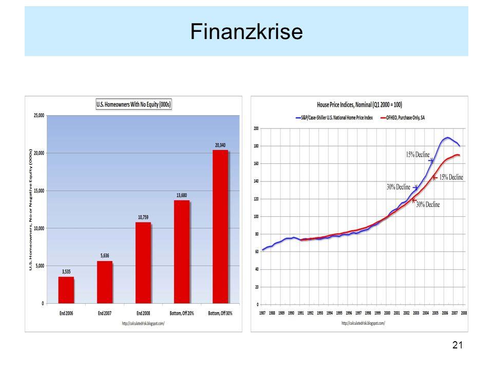 21 Finanzkrise