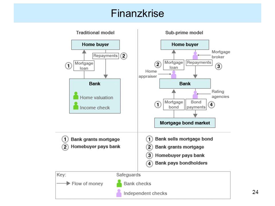 24 Finanzkrise