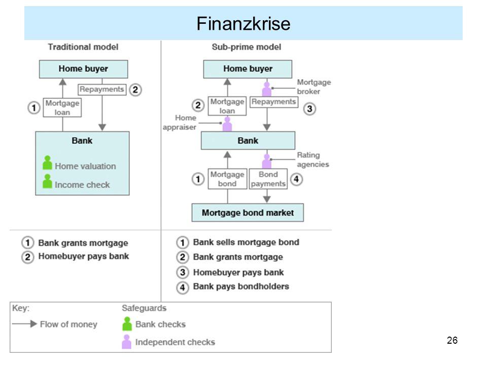 26 Finanzkrise