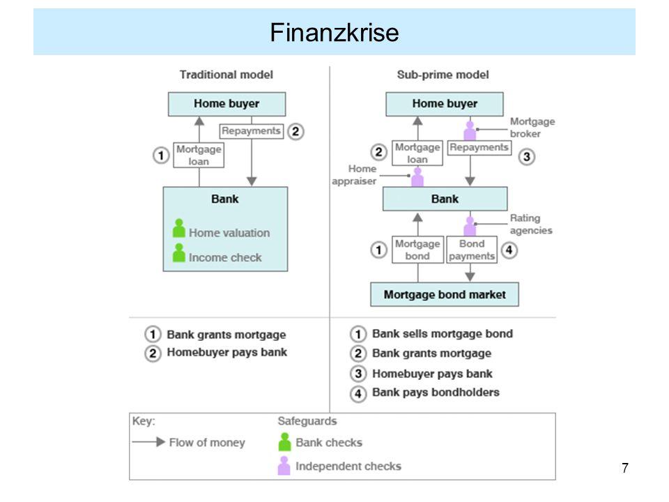 28 Finanzkrise