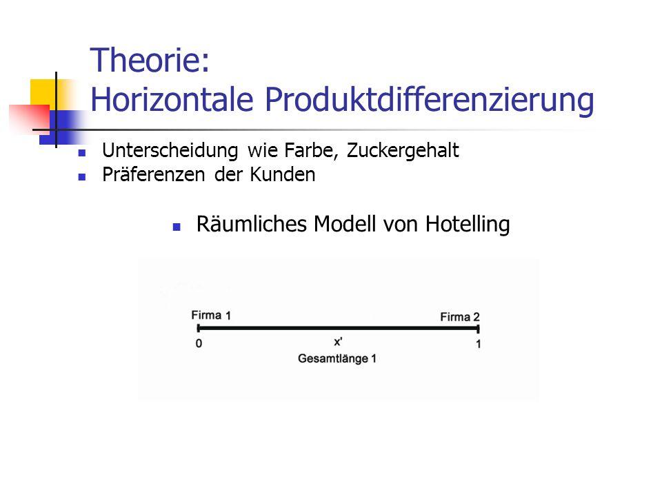 Theorie: Horizontale Produktdifferenzierung Unterscheidung wie Farbe, Zuckergehalt Präferenzen der Kunden Räumliches Modell von Hotelling