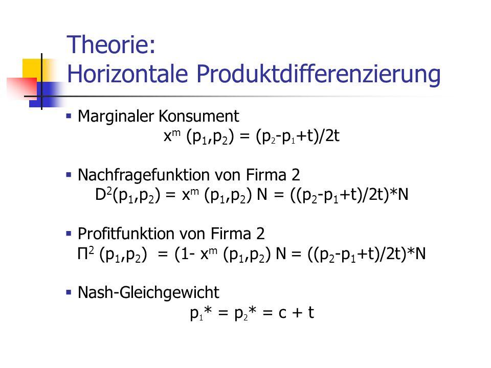 Theorie: Horizontale Produktdifferenzierung Marginaler Konsument x m (p 1,p 2 ) = (p 2 -p 1 +t)/2t Nachfragefunktion von Firma 2 D 2 (p 1,p 2 ) = x m