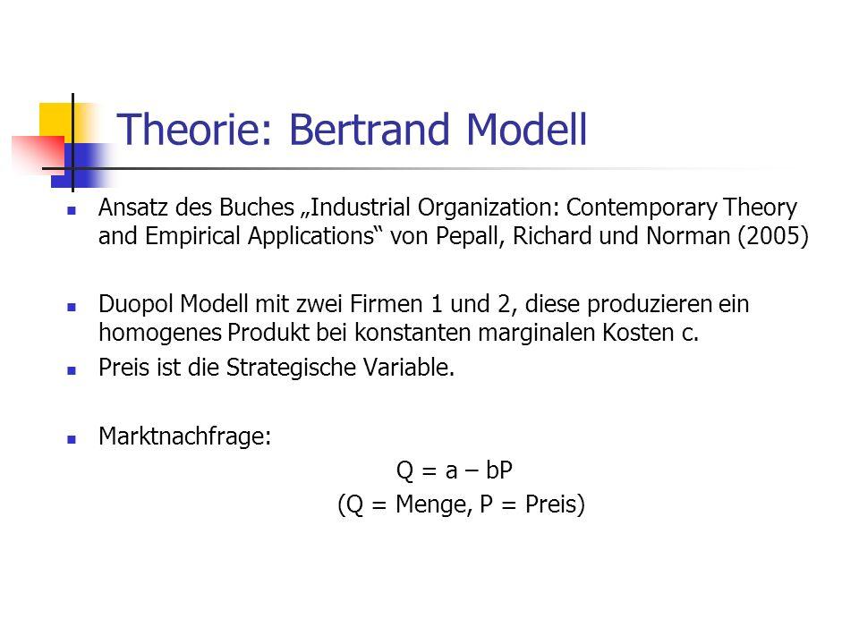 Theorie: Bertrand Modell Nachfragekurve für Firma 2: q 2 = 0if p 2 > p 1 q 2 = (a – bp 2 )/2 if p 2 = p 1 q 2 = (a – bp 2 )if p 2 < P 1 Profitfunktion von Firma 2: II 2 (p 1,p 2 ) = 0if p 2 > p 1 II 2 (p 1,p 2 ) = (p 2 – c) * ((a – bp 2 )/2)if p 2 = p 1 II 2 (p 1,p 2 ) = (p 2 – c) * (a – bp 2 )if p 2 < p 1 Nash Gleichgewicht: p* 1 = c, p* 2 = c